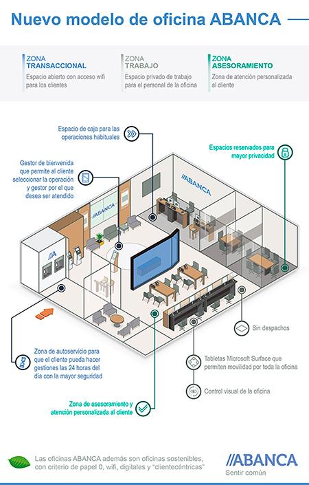 Abanca Renueva Su Modelo De Oficina Más Tecnológico Y Eficaz