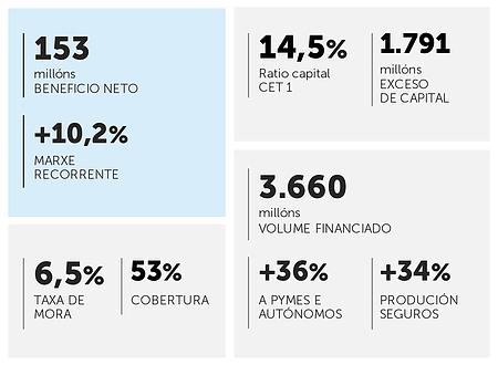 20170509-abanca-resultados2017-gal